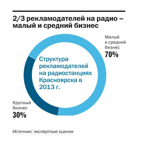 krasnoyarsk.fm - все радиостанции Красноярска