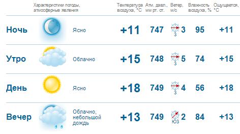 Погода утром днём и вечером
