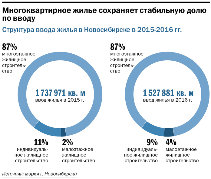 ТОП застройщиков Новосибирска