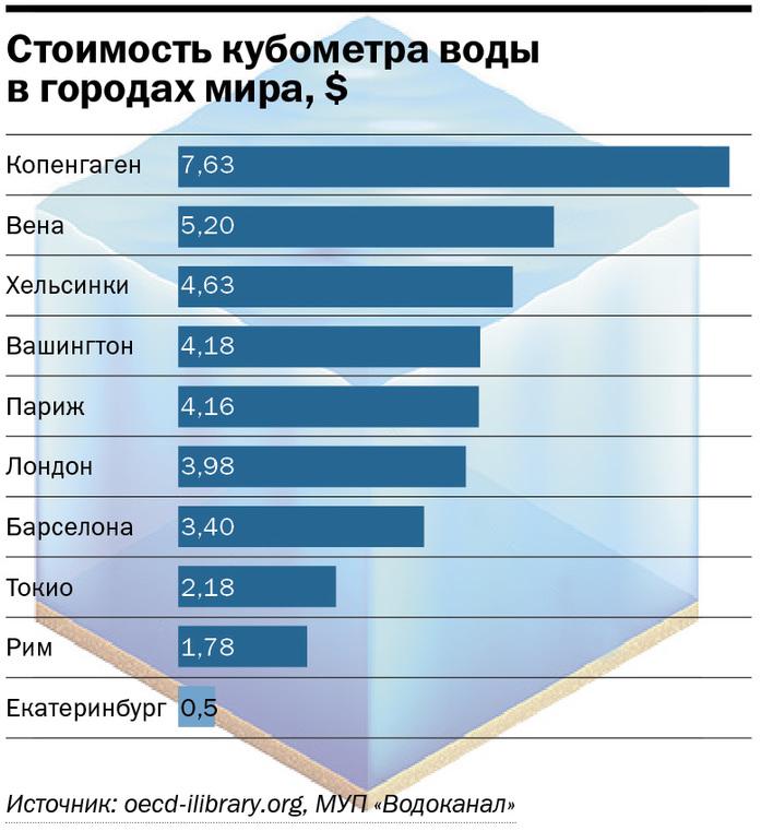 Тарифы на воду. Стоимость воды для населения в Беларуси в 2018, цена за