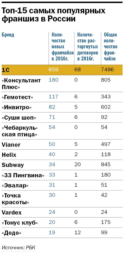 Рентабельные франшизы в россии на 2016г