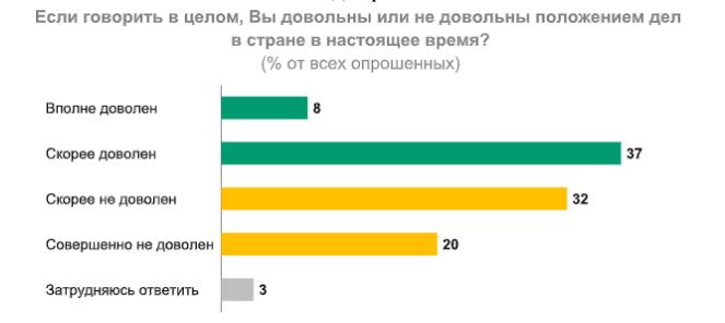 Власть в России рискует столкнуться с революцией, если не изменить политическую систему