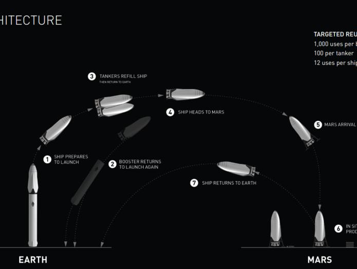 «Спасти человечество от неминуемой гибели». Илон Маск отправит на Марс 1 млн колонистов