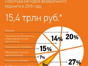 В России резко увеличат секретные расходы на нацбезопасность и силовиков
