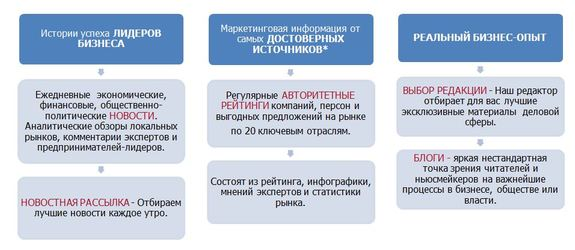 Деловой квартал в Казани 1