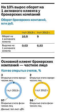 Рейтинг брокерских компаний  Челябинска 28