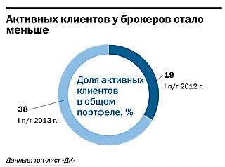 Рейтинг брокерских компаний  Челябинска 29