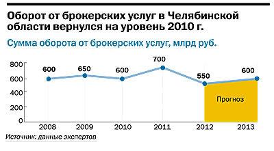 Рейтинг брокерских компаний  Челябинска 32