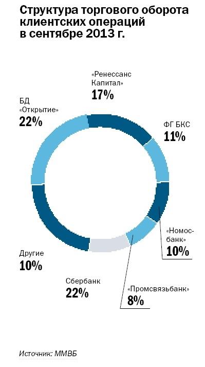 Рейтинг инвестиционных компаний Красноярска 1