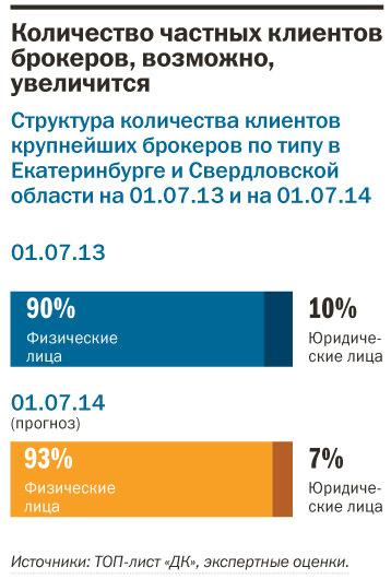 Рейтинг инвестиционных компаний в Екатеринбурге 2
