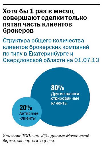 Рейтинг инвестиционных компаний в Екатеринбурге 3