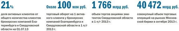 Рейтинг инвестиционных компаний в Екатеринбурге 1