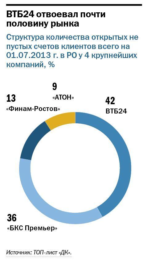 Рейтинг брокерских  компаний в Ростове-на-Дону 2