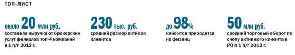 Рейтинг брокерских  компаний в Ростове-на-Дону 1