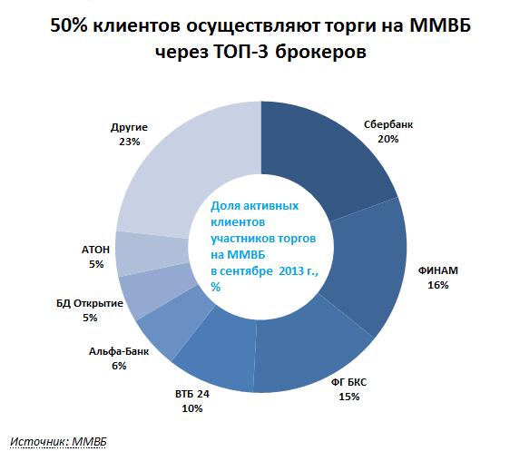Рейтинг инвестиционных компаний в Новосибирске 1