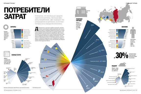 Потребление вокруг региональных мегаполисов 1