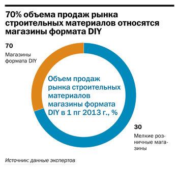 Рейтинг строительного ритейла в Челябинске 2