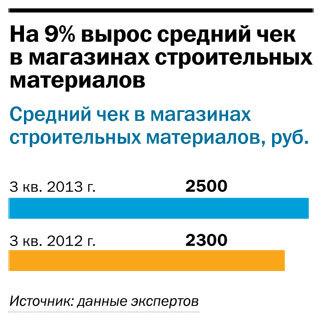 Рейтинг строительного ритейла в Челябинске 3