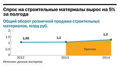 Рейтинг строительного ритейла в Челябинске 4