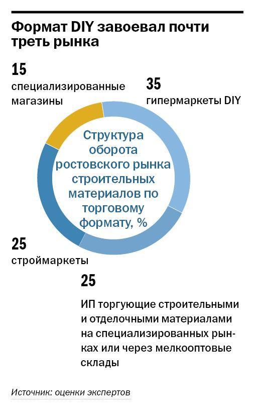 Рейтинг строительного ритейла в Ростове-на-Дону 1