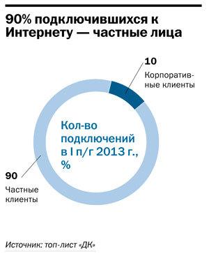 Интернет-провайдеры  Челябинской области 2015 17