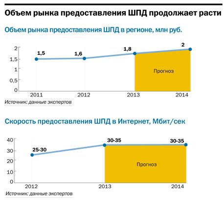 Интернет-провайдеры  Челябинской области 2015 18