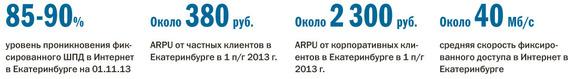 Рейтинг интернет-провайдеров в Екатеринбурге 10