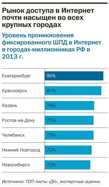 Рейтинг интернет-провайдеров в Екатеринбурге 15