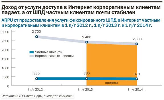 Рейтинг интернет-провайдеров в Екатеринбурге 11