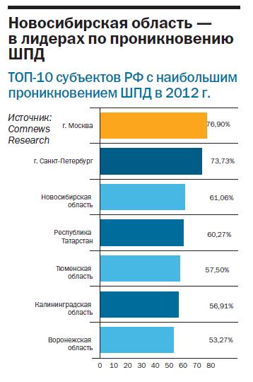 Рейтинг интернет-провайдеров в Новосибирске 3