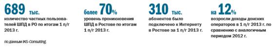 Интернет-провайдеры в Ростове-на-Дону 3