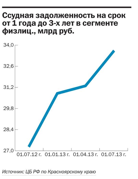 Рейтинг банков Красноярского края 2014 33