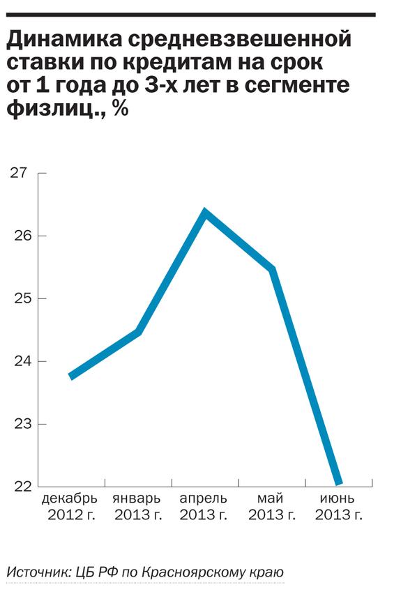 Рейтинг банков Красноярского края 2014 34