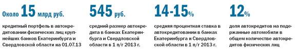 Рейтинг банков Екатеринбурга 2016 77
