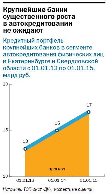 Рейтинг банков Екатеринбурга 2016 80