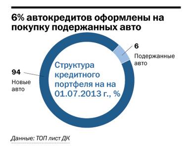 Рейтинг банков Челябинска 67