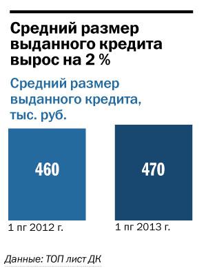 Рейтинг банков Челябинска 68