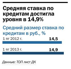 Рейтинг банков Челябинска 69