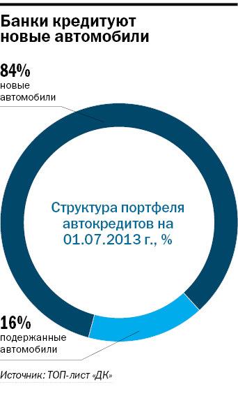 Рейтинг банков в Новосибирске 38