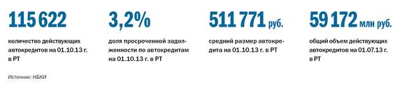 Рейтинг банков Татарстана 36