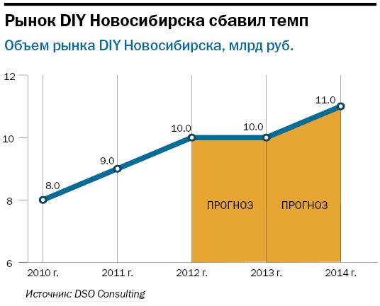 Рейтинг строительного ритейла в Новосибирске 1