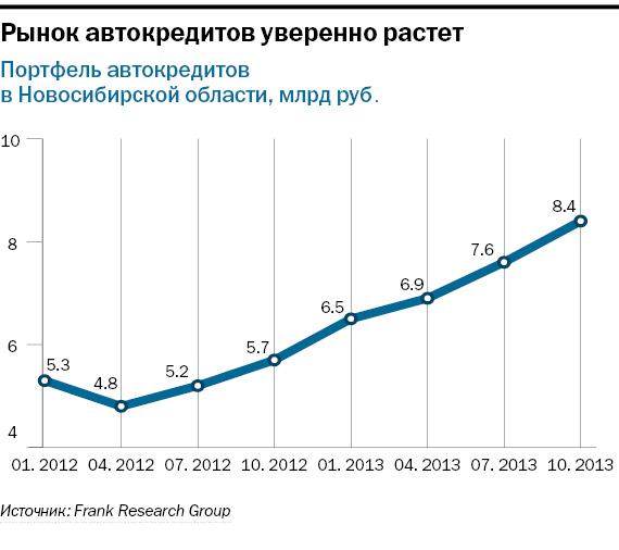 Рейтинг банков в Новосибирске 37