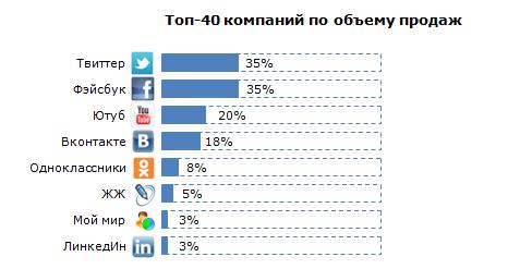 Социальные сети 10