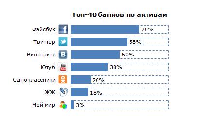 Социальные сети 11