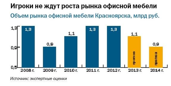 Рейтинг мебельных компаний Красноярска 7