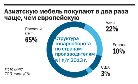 Рейтинг мебельных компаний Красноярска 8