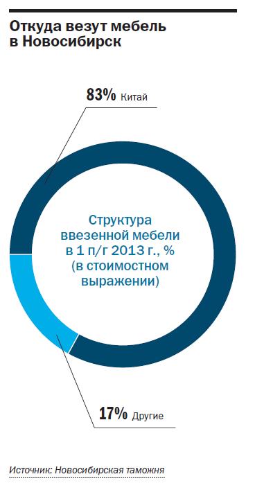 Рейтинг мебельных компаний Новосибирска 2