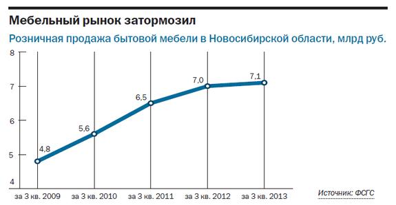 Рейтинг мебельных компаний Новосибирска 1