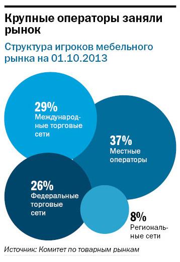 Рейтинг мебельных компаний 1