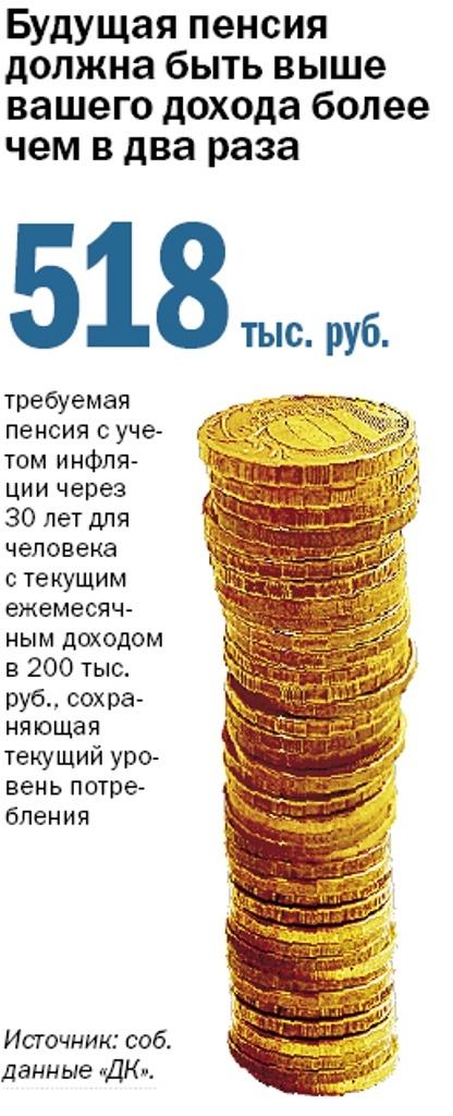 Пенсия в России 1